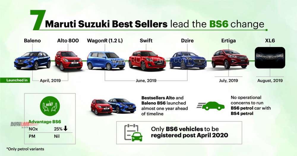 Maruti BS6 petrol car sales