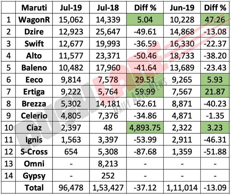 Maruti sales break up July 2019