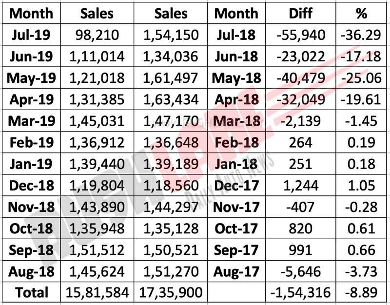 Maruti sales performance last 12 months.