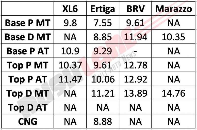 Maruti XL6 vs Ertiga vs Mahindra Marazzo vs Honda BRV