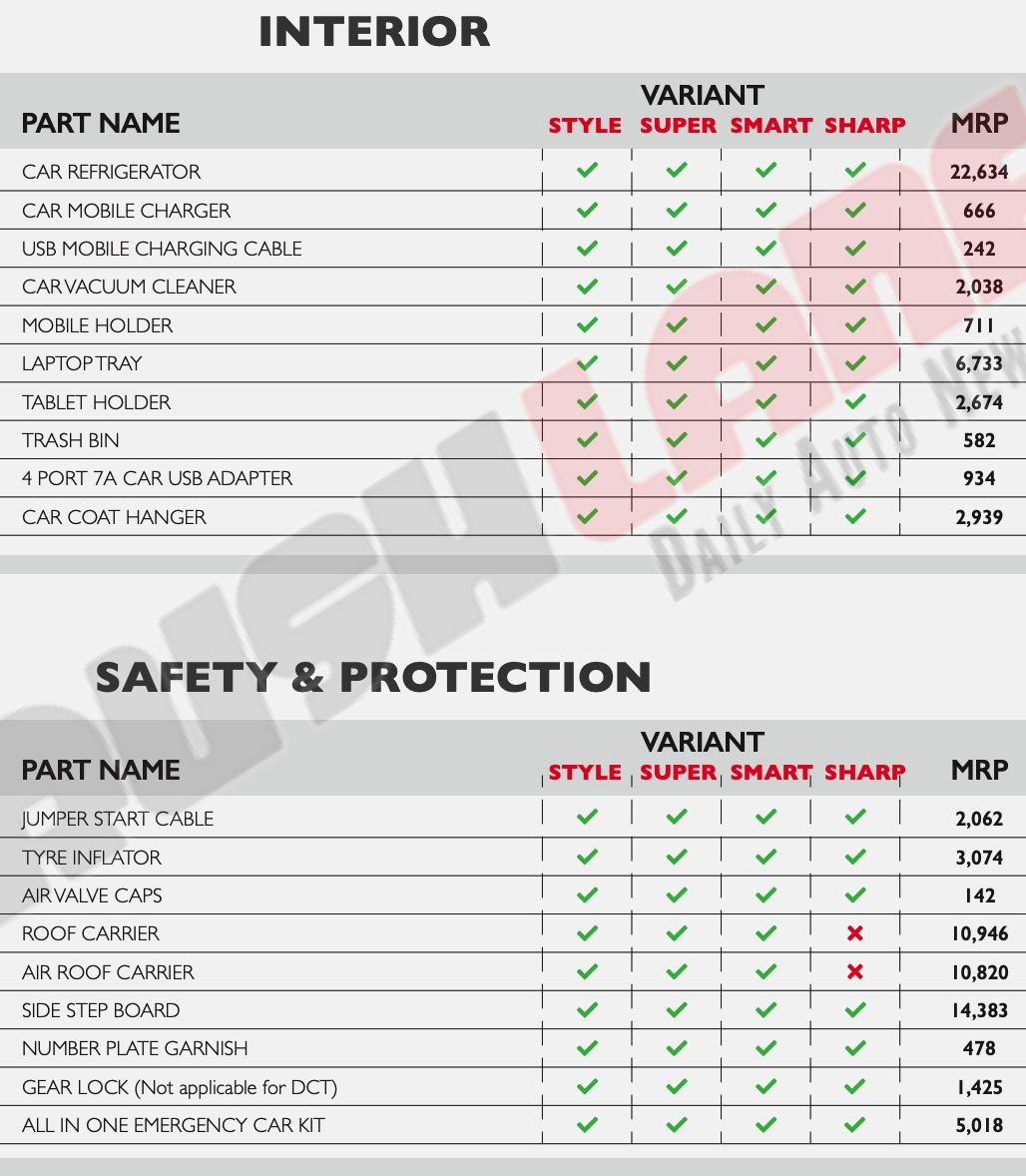 MG Hector comes with 69 genuine accessories - Price list