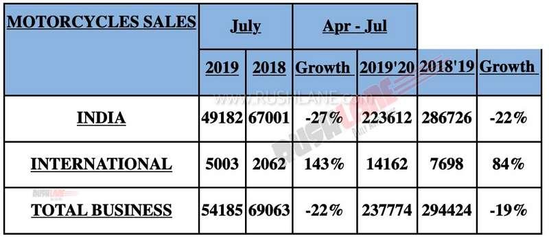 Royal Enfield July 2019 sales