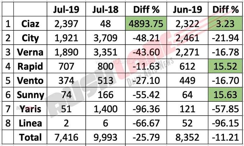 Sedan sales July 2019