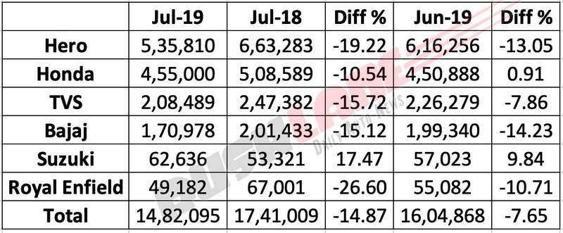 Two wheeler sales Jul 2019