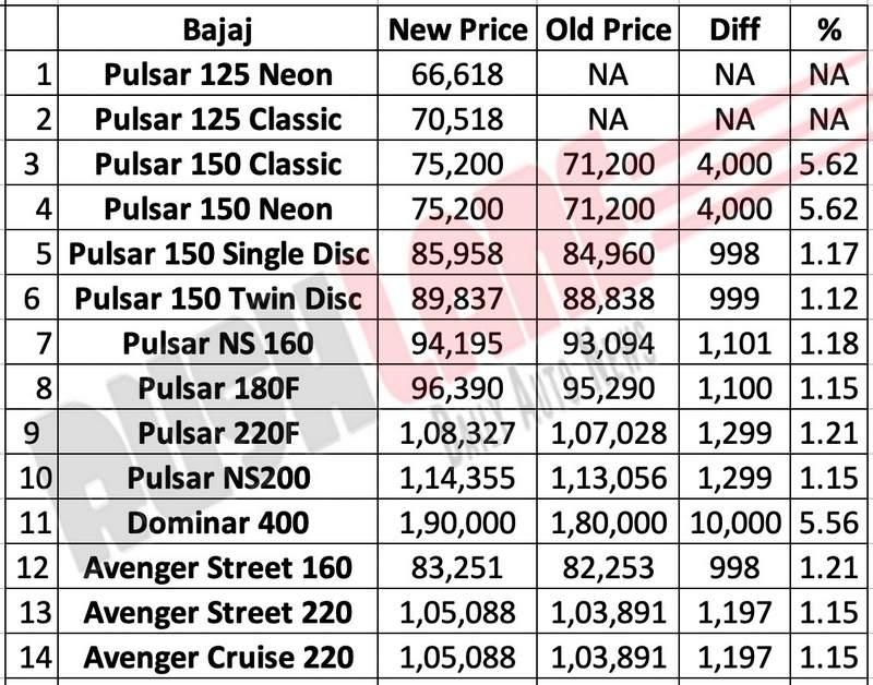 2019 Bajaj Pulsar, Avenger, Dominar prices