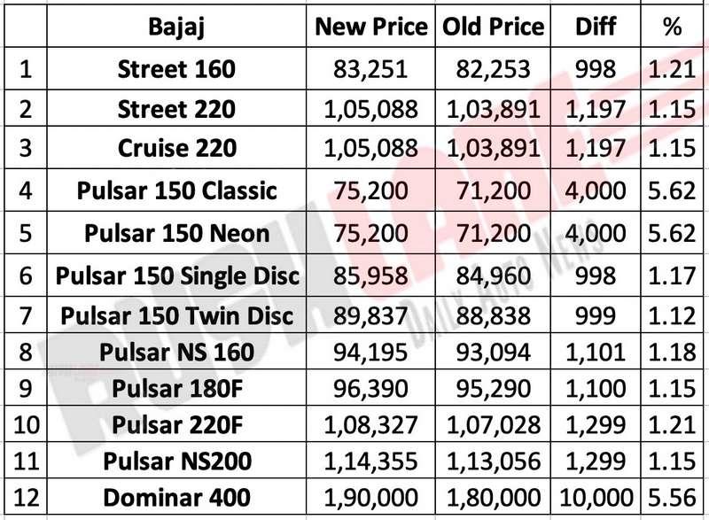 2019 Bajaj Avenger price list new
