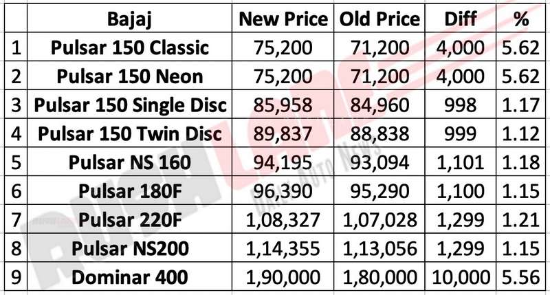 Bajaj Pulsar price increase Sep 2019