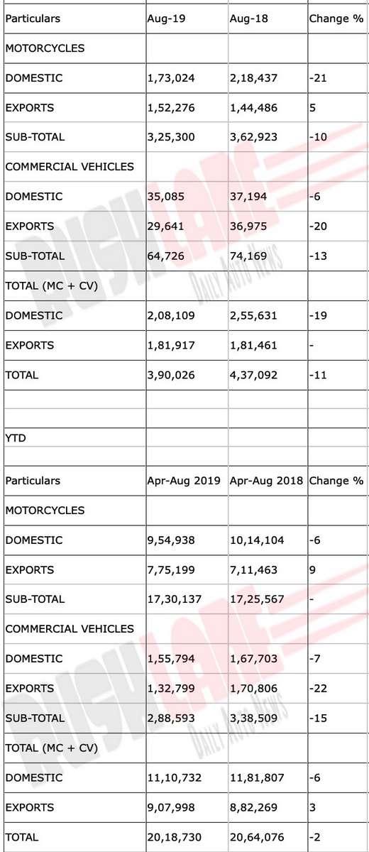 Bajaj sales report