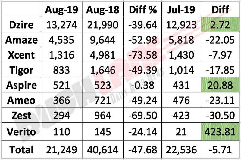 Small sedan sales Aug 2019.