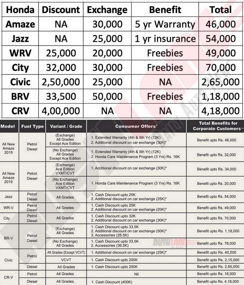 Honda cars discount offers Sep 2019