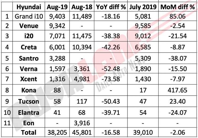 Hyundai sales break up Aug 2019