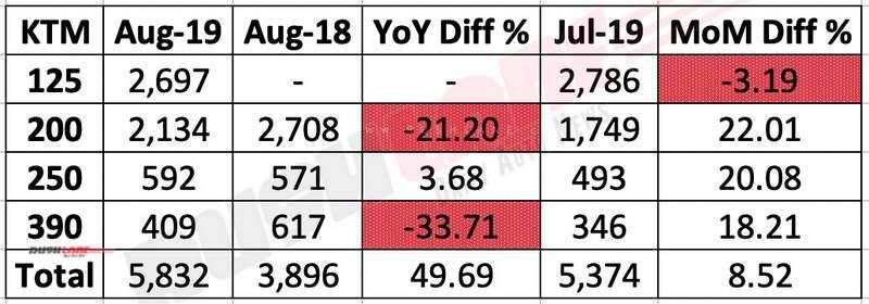 KTM India sales Aug 2019