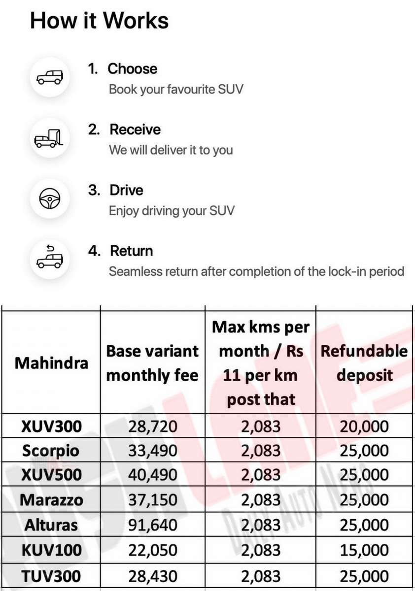 Mahindra car subscription plans.