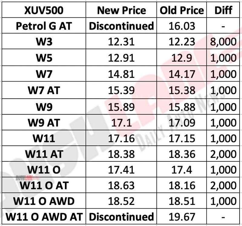 Mahindra XUV500 prices increase