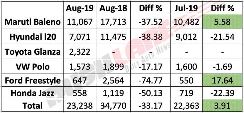 Hatchback sales india aug 2019
