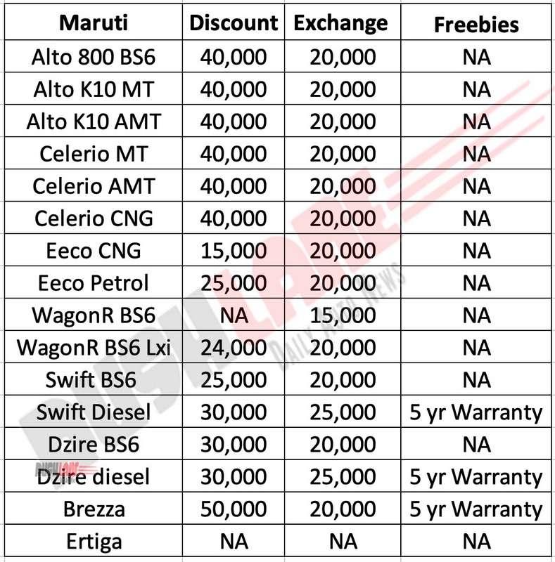 Maruti car discounts