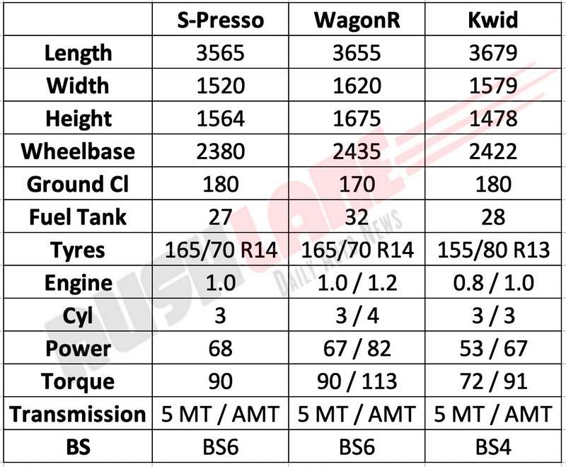 Maruti S Presso vs WagonR vs Renault Kwid