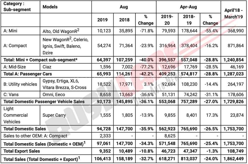 Maruti sales Aug 2019