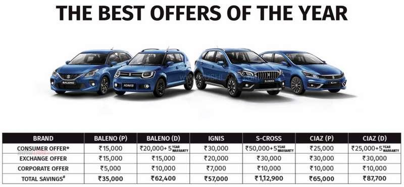 Maruti Suzuki discount offers