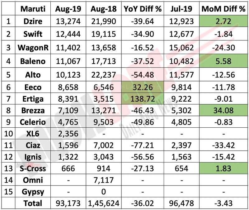 Maruti Suzuki sales break up Aug 2019