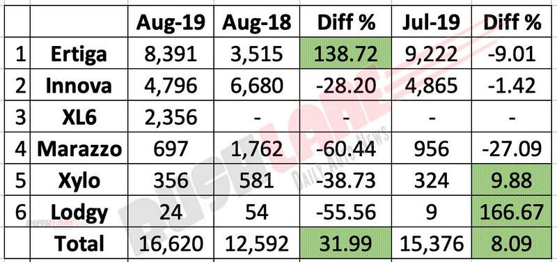 MPV sales Aug 2019