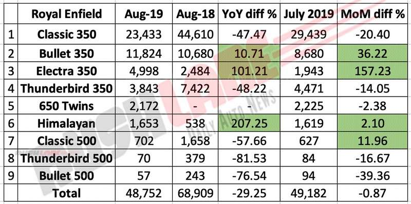Royal Enfield sales report Aug 2019