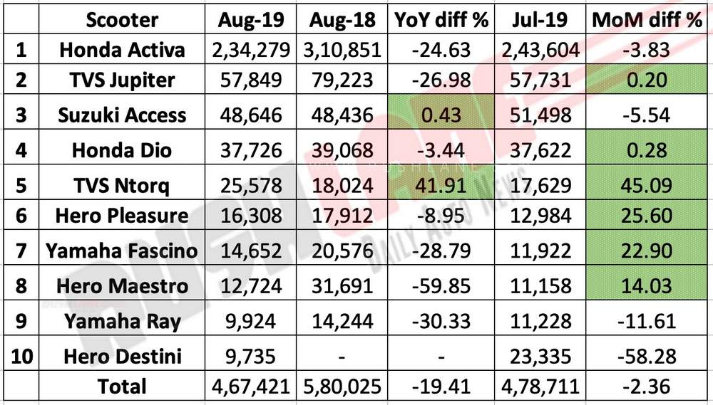 Scooter sales Aug 2019