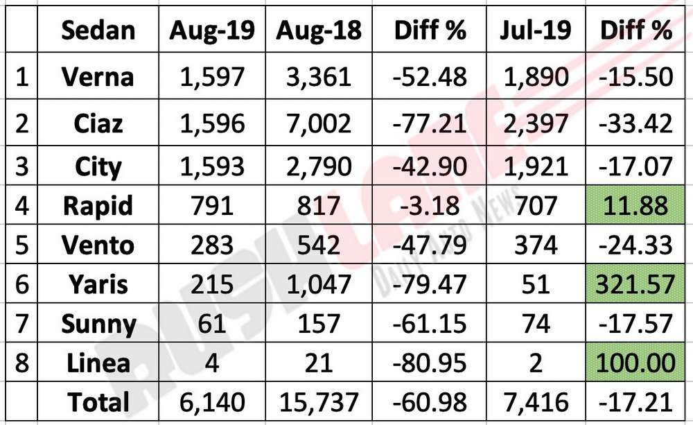Sedan sales Sep 2019