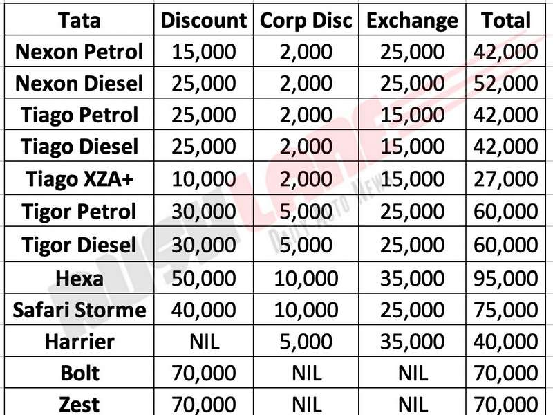 Tata car discounts Sep 2019