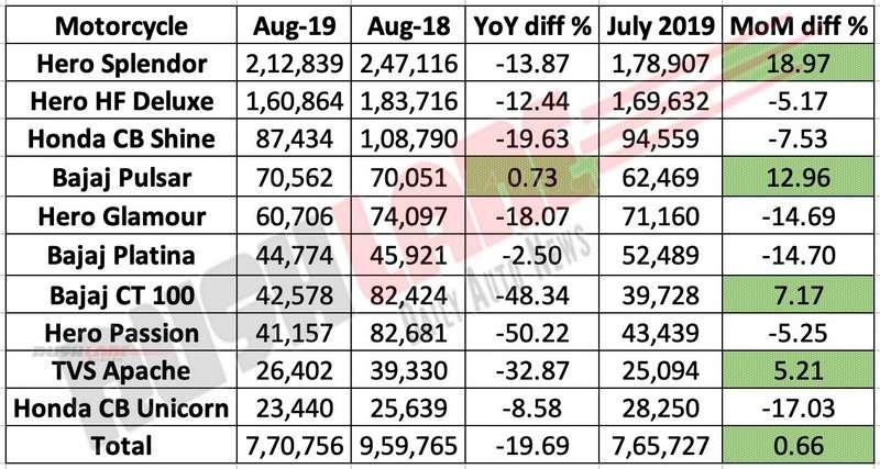 Top 10 best selling motorcycles Aug 2019
