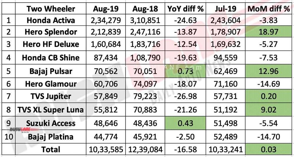 Two wheeler sales aug 2019