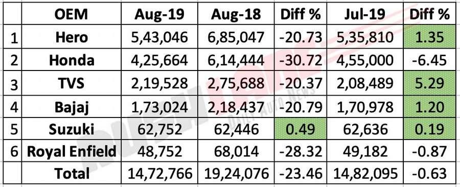 Two wheeler sales Aug 2019 - Hero, Honda, TVS, Bajaj, Suzuki