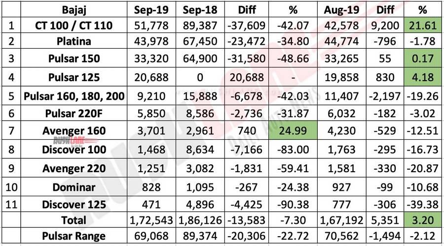 Bajaj sales break up Sep 2019