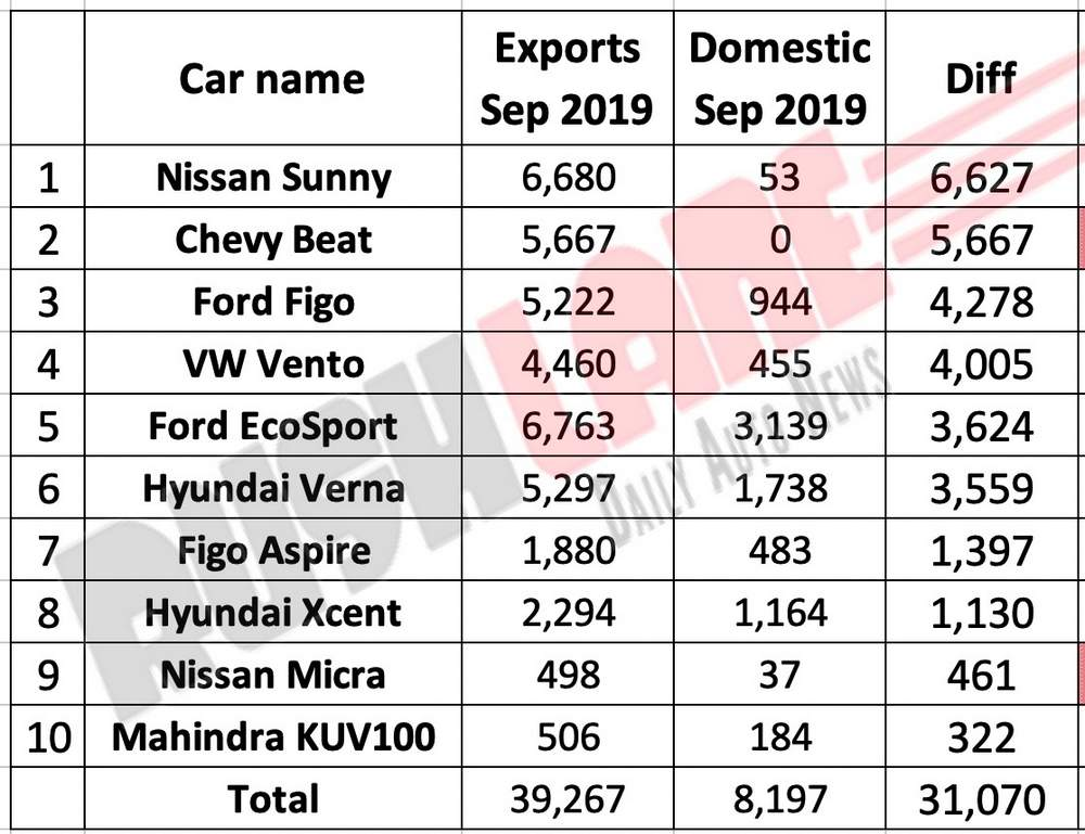 Top 10 cars with highest difference in exports and domestic sales for Sep 2019.