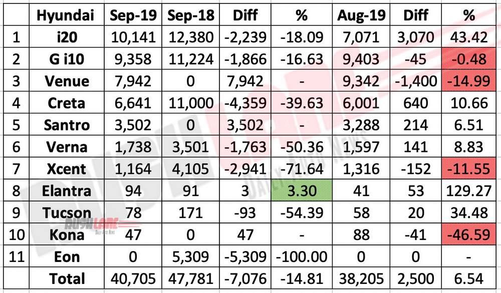 Hyundai car sales break up Sep 2019