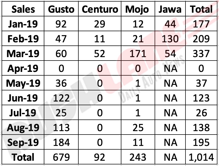Jawa sales 2019 India