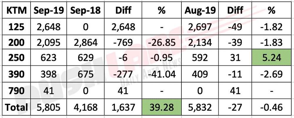 KTM India sales Sep 2019