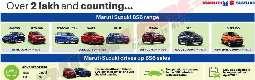 Maruti BS6 car sales record