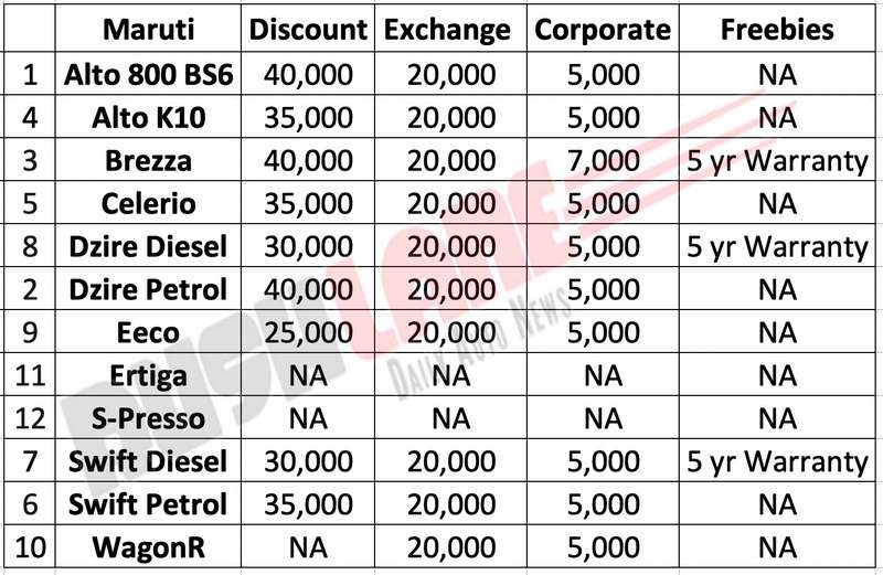 Maruti car discounts Oct 2019