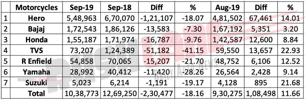 Motorcycle sales Sep 2019