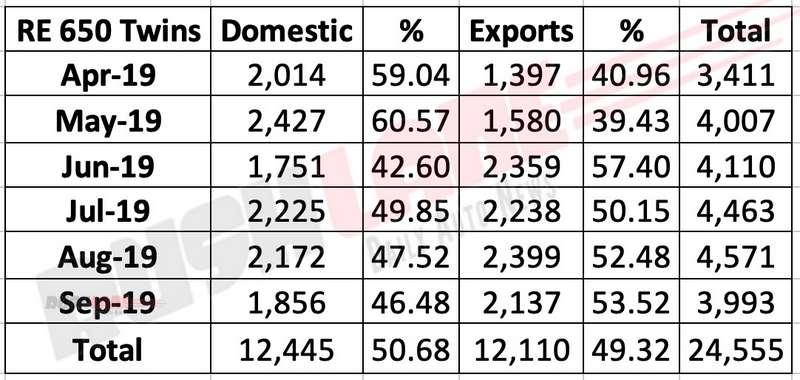 Royal Enfield 650 Twins sales vs exports