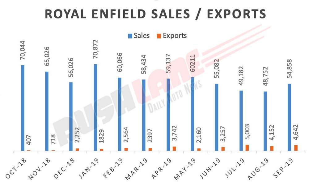 Royal Enfield sales exports Sep 2019