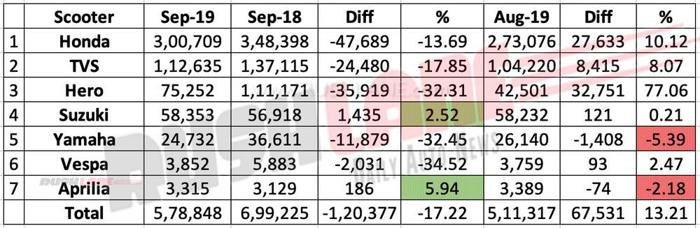 Scooter sales Sep 2019