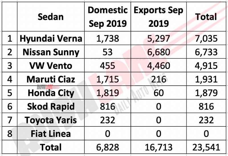 Sedan production vs exports Sep 2019