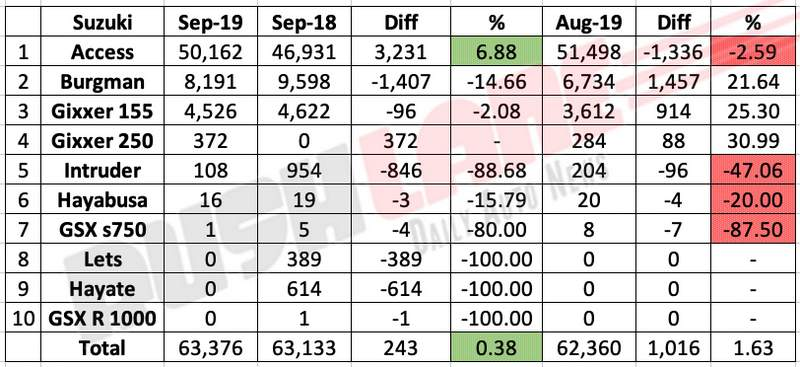 Suzuki Sep 2019 sales break up