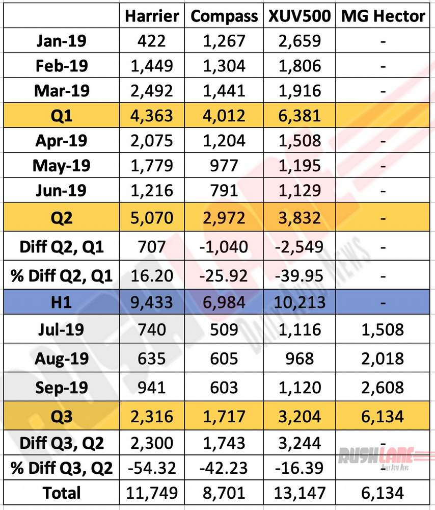 2019 sales comparison of Tata Harrier, Jeep Compass, Mahindra XUV500 and MG Hector.