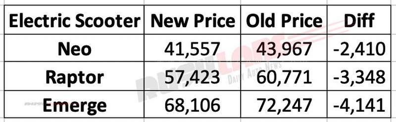Techno electra new scooter prices