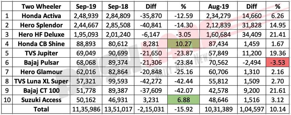 Top 10 two wheeler sales Sep 2019