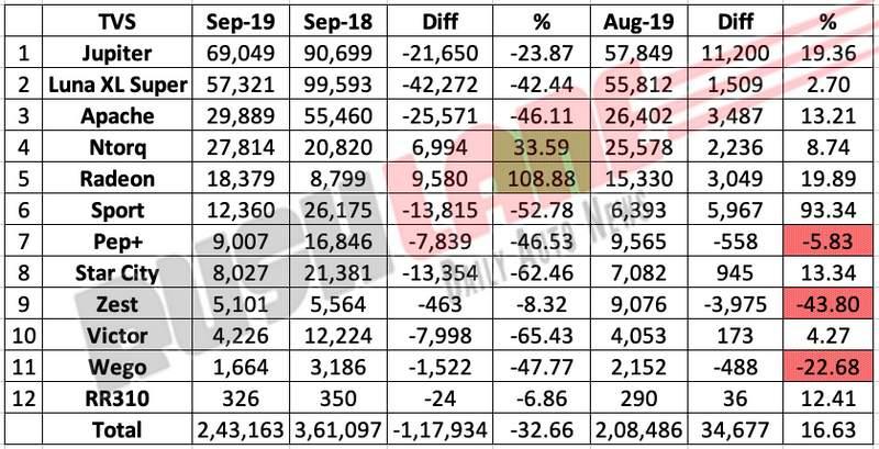 TVS sales break up Sep 2019