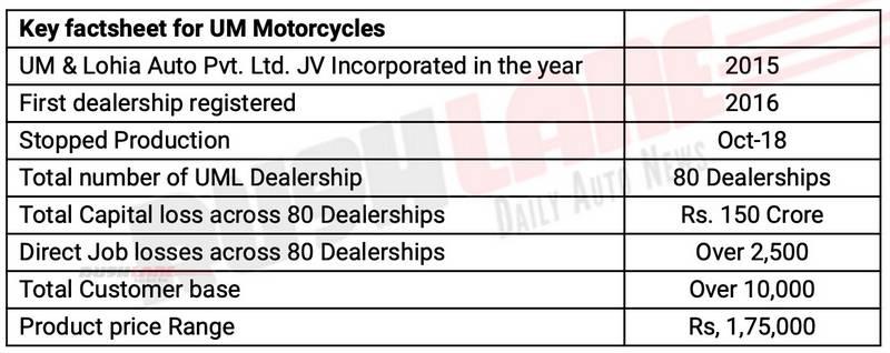 UM Motorcycles in India